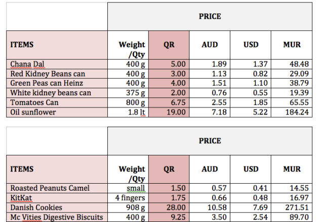 Prices in Doha